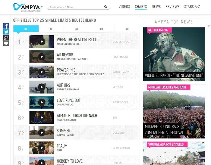 Ampya download charts