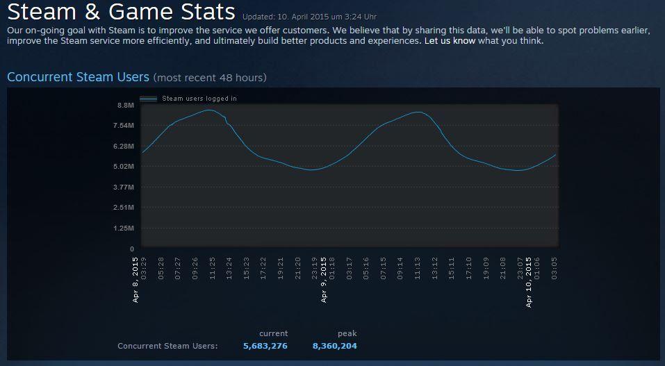 Steam Network Status